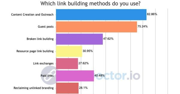 The Most Effective Link-Building Tactics per SEO Pros