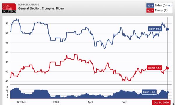 Trump vs Biden: het gemiddelde van de landelijke peilingen van oktober 2019 tot en met oktober 2020 (bron: Real Clear Politics)