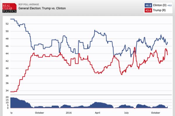 Trump vs Clinton: het gemiddelde van de landelijke peilingen van oktober 2015 tot en met oktober 2016 (bron: Real Clear Politics)
