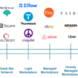 Sequencing Business Models: The Types of Marketplaces