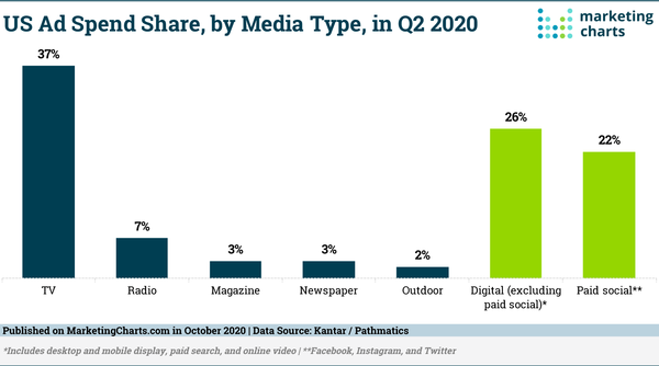 Advertisers Reportedly Spent As Much on Facebook as on Radio and Print Combined in Q2 2020