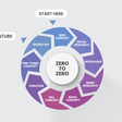 Zero to Zero — mastering ideation (lessons learned from the trenches)