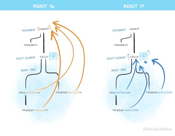 React v17.0
