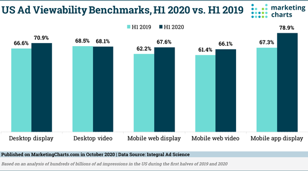 Ad Viewability Increases Across Most Formats in H1 2020