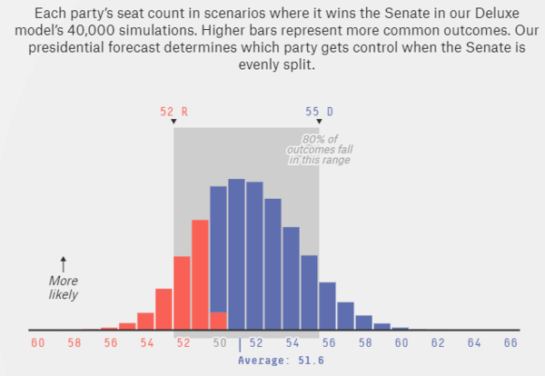 The current 538 simulation gives Democrats an average of 51.6 Senate seats