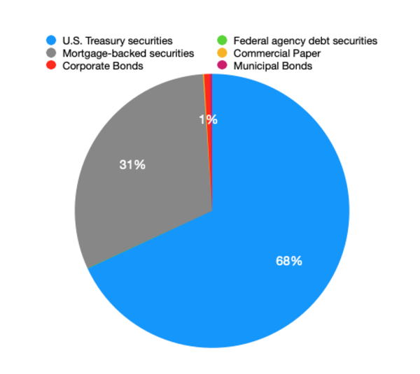 The break down of the $6.5T in securities held outright by the Fed