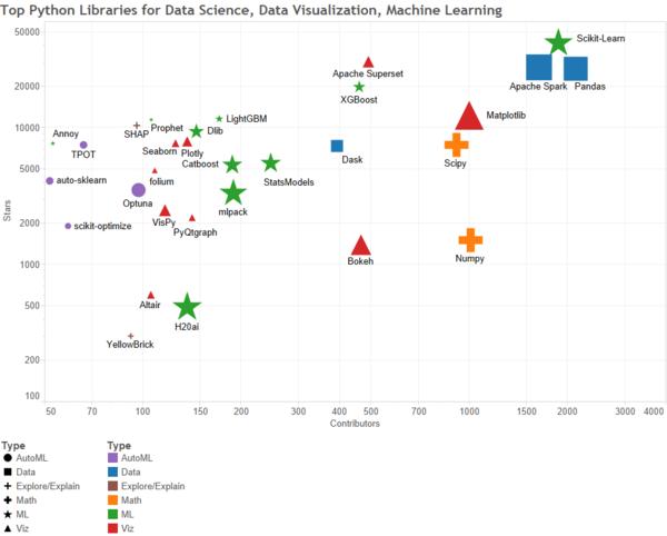 Principales bibli Data Python par nombre d'étoiles et de contributeurs sur GitHub