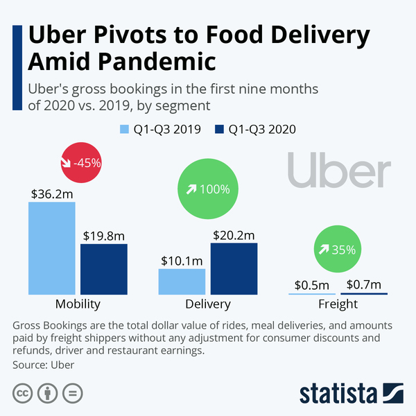 Uber Pivots to Food Delivery Amid Pandemic