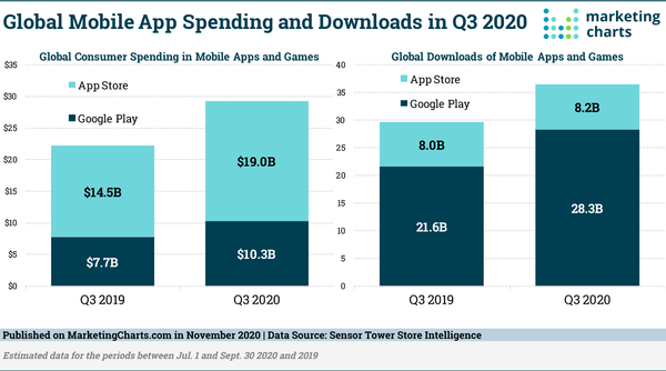 App Downloads and Spending Continued to Climb in Q3