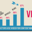 People Love Video Marketing Tactics: Why You Need Them - Business 2 Community