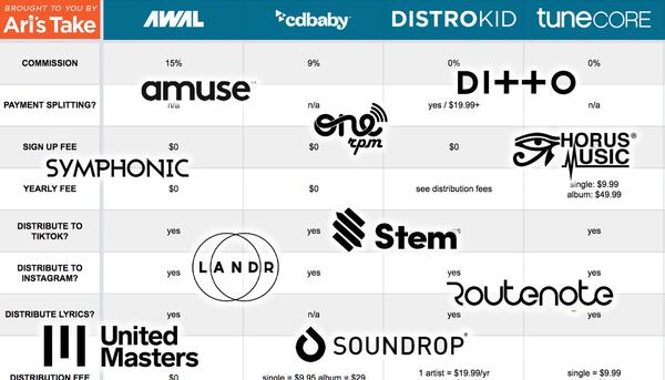 Digitale distributiebedrijven vergeleken