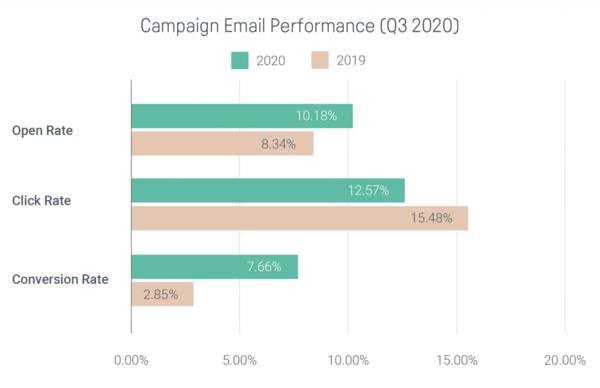Tenências de Email, SMS, e Push para Q3