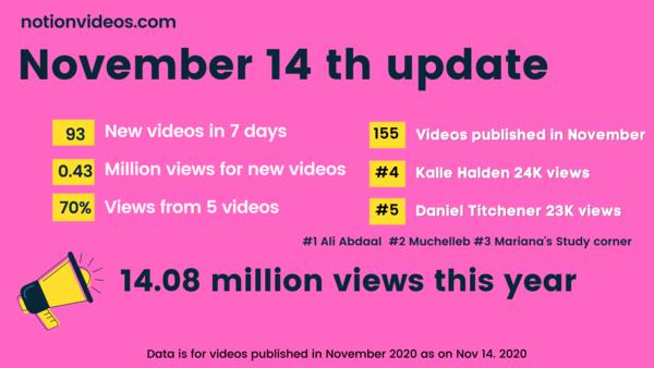 Update as on November 14, 2020