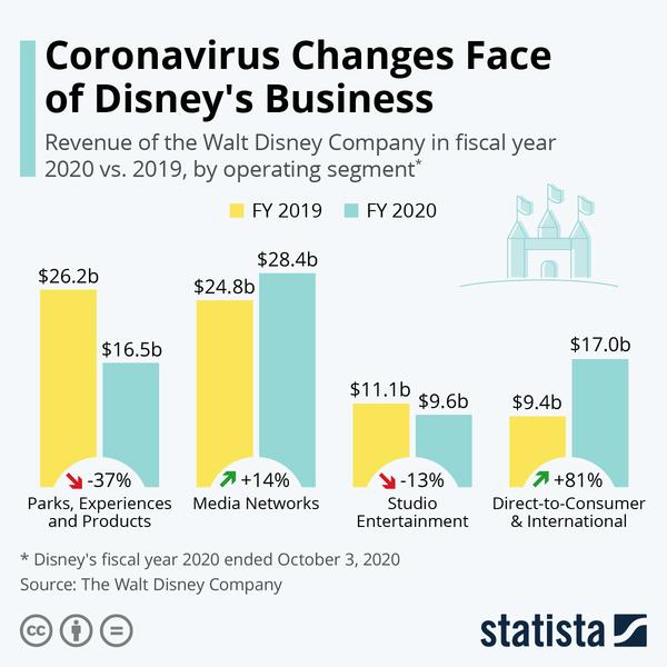 Coronavirus Changes Face of Disney's Business