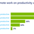 If pandemic productivity is up, why is innovation slowing down?