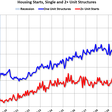 Housing starts in the USA increased to 1.53 MM annual rate in October