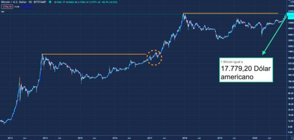 A batalha em torno da máxima histórica no ciclo passado (mil e poucos dólares; circulada em laranja) durou meses e contou com tombos de até -40%. No entanto, no longo prazo, quase não teria feito diferença entrar a U$800 ou a $1000.