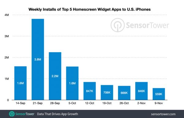 Top Homescreen Widget Apps Have Reached 1 in 7 U.S. iPhones