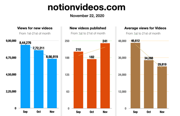Trends indicate that new videos are receiving lesser views than before