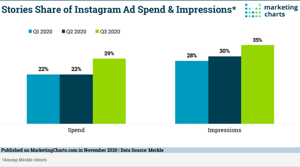 Stories at Close to A Third of Instagram Ad Spend