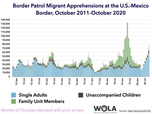 """The Trump administration has been around for 46 months (yes I know). Of those 46, October 2020 saw the 7th largest number of undocumented migrants apprehended at the border. And now they can't blame it on """"loopholes"""" or agents being constrained. They're implementing some of the hardest-line anti-migration tactics ever, express-expelling most everybody, including asylum seekers, under a March 2020 CDC quarantine order."""