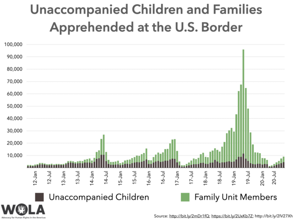 """For much of the 2010s, a large number—often a majority—of apprehended migrants were children and families, usually seeking to be apprehended in order to petition for asylum or other protection. Draconian Trump policies like """"Remain in Mexico"""" reduced child and family asylum-seeking migration—but it has been slowly recovering in recent months."""