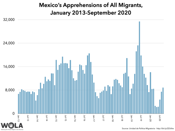 Mexico's migrant apprehensions recovered in September to pre-pandemic levels. The overwhelming majority are from Central America.