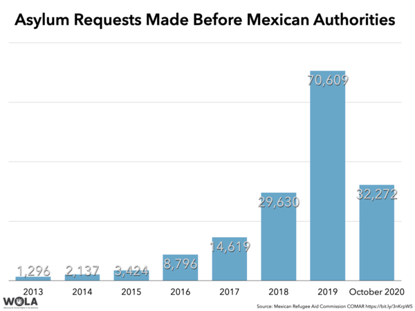 After a pandemic lull, applications for asylum before Mexico's refugee agency COMAR recovered to early 2020 levels in October.
