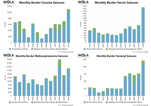 Something is up with drug seizures. I had to increase the y-axis on three of these charts because of a big jump from September to October. Nearly all seizures occurred at ports of entry where CBP officers inspect vehicles, not between the ports where Border Patrol operates.