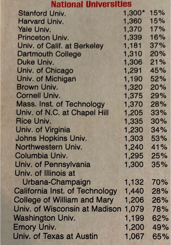 From U.S. News America's Best Colleges, 1989