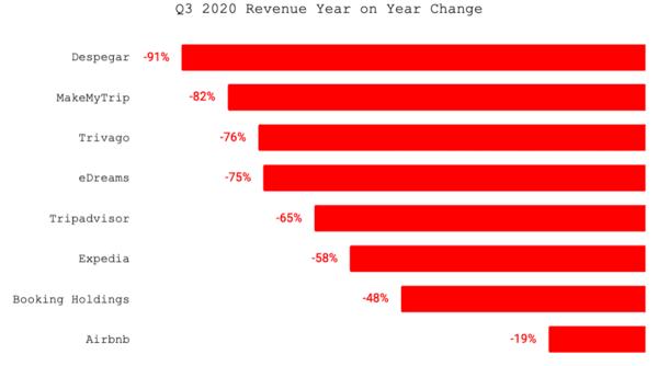 Public companies + Airbnb.  Source: companies earnings