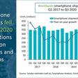 Global smartphone market Q3 2020