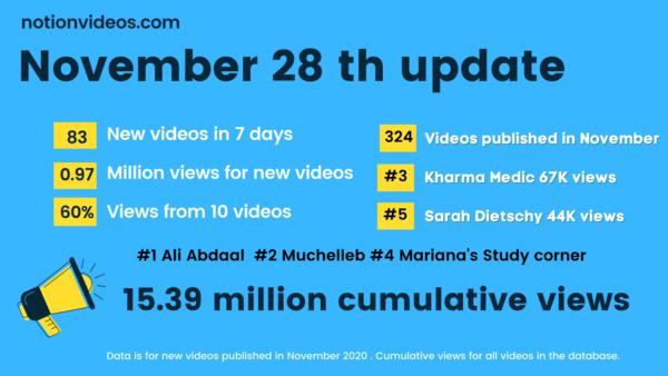 November 28, 2020 update