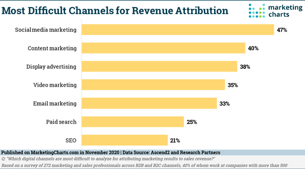 Social Media's Still Considered the Toughest Channel for Revenue Attribution