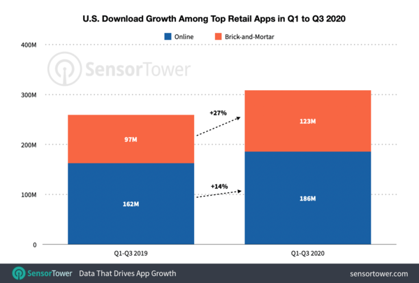 U.S. Brick-and-Mortar Retail Apps See Robust 27% Growth in 2020 Despite Pandemic Headwinds