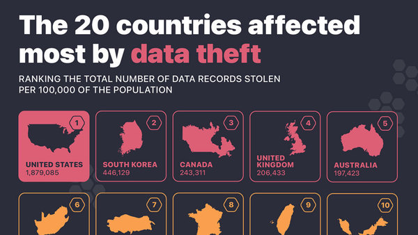 The US Is Number One for Data Theft
