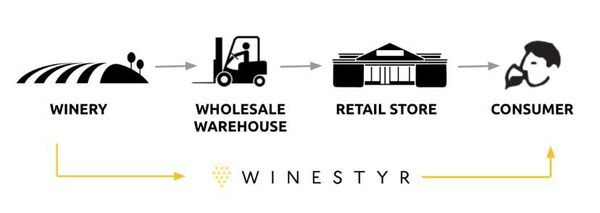Winestyr Offers A Lifeline To Small Wineries In Crisis