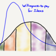 The Idea Adoption Curve – Stratechery by Ben Thompson