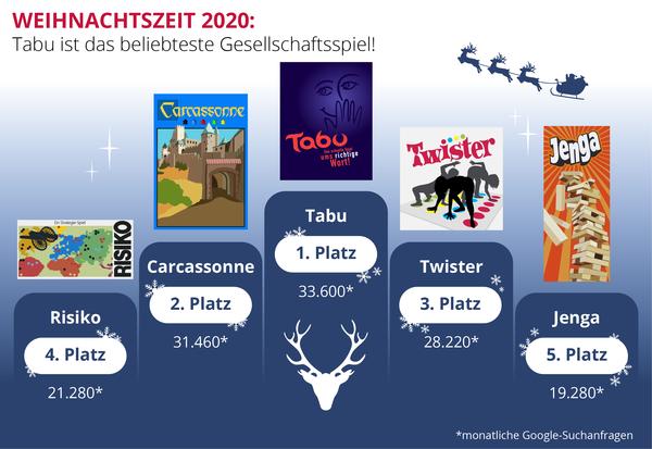 Die Spiele-Rangliste von Heimwerker.de (Foto: Handout)
