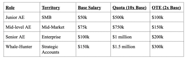 Typical sales rep compensation: handy table from David's blog post
