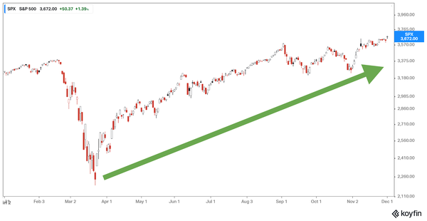 S&P 500 Index (YTD)