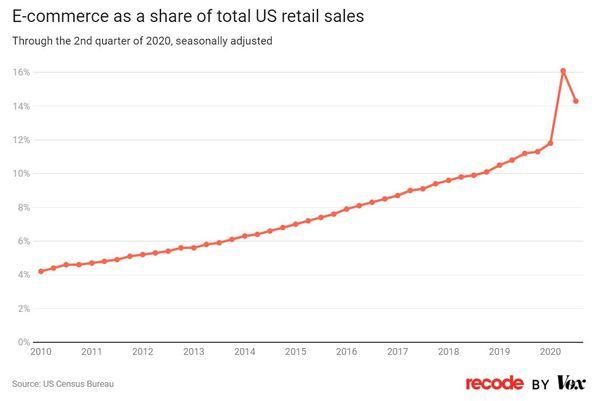 """Online-Handel gehört definitiv zu den Gewinnern der Corona-Pandemie. """"Recode"""" hat eine schöne, zahlenbasierte Analyse zur Lage des Einzelhandels (in den USA) zusammengestellt."""