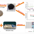 Biochar from agricultural waste products can adsorb contaminants in wastewater