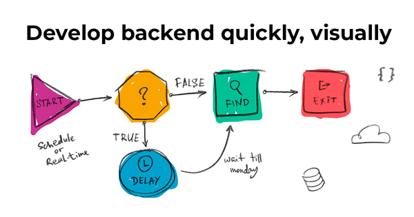 Directual Low-code platform   Develop backend quickly, visually
