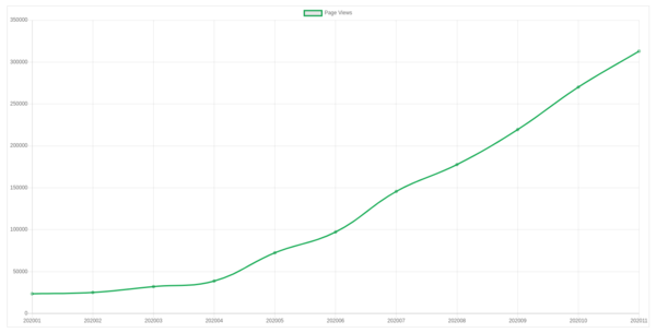 Mastering JS monthly page views, January 2020 - November 2020