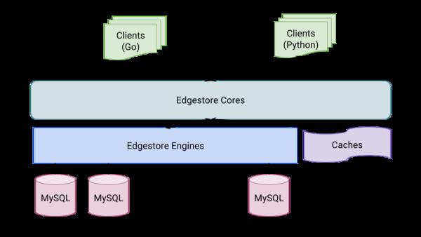(Re)Introducing Edgestore