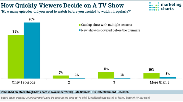 Most People Will Decide to Watch A TV Show After One Episode - Marketing Charts