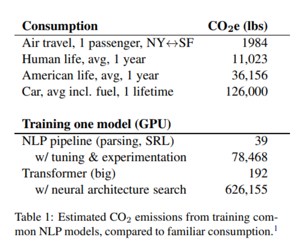 Weight in Carbon: https://arxiv.org/pdf/1906.02243.pdf