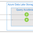 Use query acceleration to retrieve data from Azure Data Lake Storage – Nishant Rana's Weblog