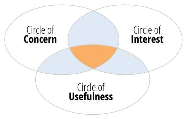 Circles of Relevance, Thomas Baekdal
